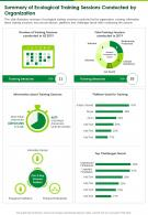 One Page Summary Of Ecological Training Sessions Conducted By Organization Infographic PPT PDF Document