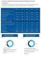 One Page Summary Of Human Capital Expenses And Departmental Programs Infographic PPT PDF Document