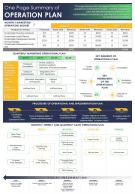 One Page Summary Of Operation Plan Presentation Report Infographic PPT PDF Document
