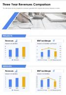 One Page Three Year Revenues Comparison Presentation Report Infographic PPT PDF Document