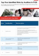 One Page Top Five Identified Risks By Auditors In Fy20 Presentation Report Infographic PPT PDF Document