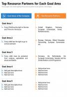 One Page Top Resource Partners For Each Goal Area Presentation Report Infographic PPT PDF Document