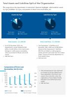 One Page Total Assets And Liabilities Split Of The Organization Presentation Infographic PPT PDF Document