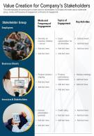 One Page Value Creation For Companys Stakeholders Presentation Report Infographic PPT PDF Document