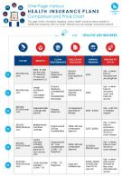 One Page Various Health Insurance Plans Comparison And Price Chart Report Infographic PPT PDF Document