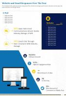 One Page Website And Email Responses Over The Year Presentation Report Infographic PPT PDF Document