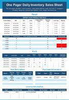 One Pager Daily Inventory Sales Sheet Presentation Report Infographic PPT PDF Document