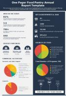One Pager Food Pantry Annual Report Template Presentation Report Infographic PPT PDF Document