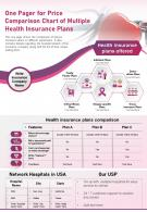 One Pager For Price Comparison Chart Of Multiple Health Insurance Plans Report Infographic PPT PDF Document