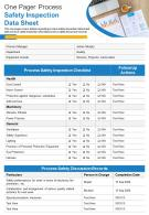 One Pager Process Safety Inspection Data Sheet Presentation Report Infographic PPT PDF Document