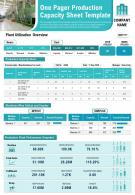 One Pager Production Capacity Sheet Template Presentation Report Infographic PPT PDF Document