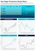 One Pager Production Quota Sheet Presentation Report Infographic PPT PDF Document