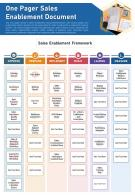One Pager Sales Enablement Document Presentation Report Infographic PPT PDF