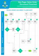 One Pager Sales Order Document Flowchart Presentation Report PPT PDF Document