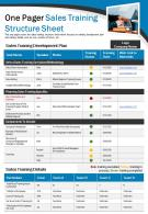 One Pager Sales Training Structure Sheet Presentation Report Infographic PPT PDF Document