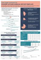 One Pager Student Affairs Annual Report Template Presentation Report Infographic PPT PDF Document