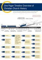 One Pager Timeline Overview Of Christian Church History Presentation PPT PDF Document