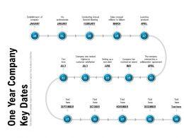 One Year Company Key Dates