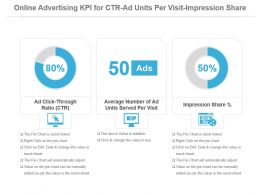 Online Advertising Kpi For Ctr Ad Units Per Visit Impression Share Powerpoint Slide