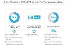 Online Advertising Kpi For Ctr Ad Units Per Visit Impression Share Powerpoint Slide
