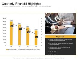 Online And Retail Cross Selling Strategy Quarterly Financial Highlights Ppt Outline Microsoft