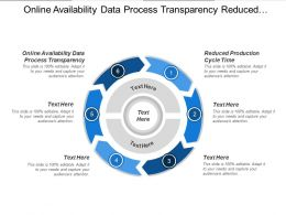 Online Availability Data Process Transparency Reduced Production Cycle Time