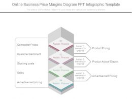 Online Business Price Margins Diagram Ppt Infographic Template