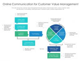 Online Communication For Customer Value Management