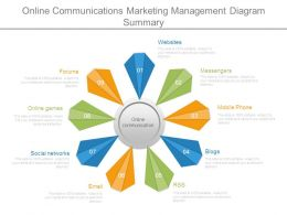 Online Communications Marketing Management Diagram Summary
