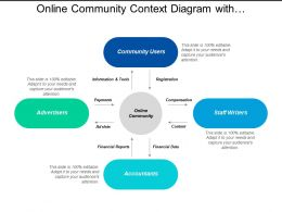 Online Community Context Diagram With Advertisers And Accounts