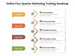 Online Four Quarter Marketing Training Roadmap