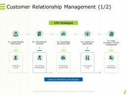 Online Goods Services Customer Relationship Management Sale Ppt Powerpoint Examples