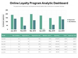 Online Loyalty Program Analytic Dashboard