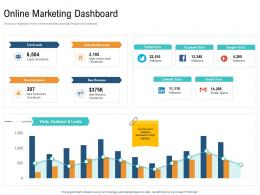 Online Marketing Dashboard Unique Selling Proposition Of Product Ppt Guidelines
