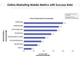 Online Marketing Mobile Metrics With Success Rate
