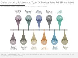 Online Marketing Solutions And Types Of Services Powerpoint Presentation
