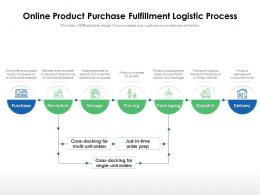 Online Product Purchase Fulfillment Logistic Process