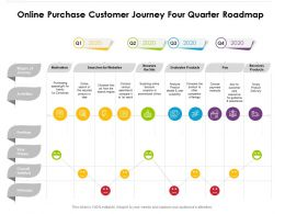 Online Purchase Customer Journey Four Quarter Roadmap