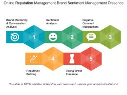 Online Reputation Management Brand Sentiment Management Presence