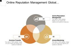 Online Reputation Management Global Marketing Sales Close Plan