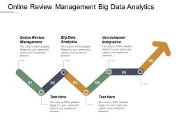 Online Review Management Big Data Analytics Omnichannel Integration Cpb