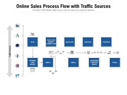 Online Sales Process Flow With Traffic Sources