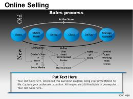 Online Selling Powerpoint Presentation Slides DB