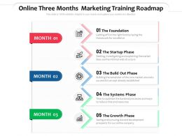 Online Three Months Marketing Training Roadmap