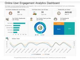 Online User Engagement Analytics Dashboard Powerpoint Template