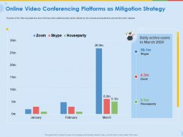 Online Video Conferencing Platforms As Mitigation Strategy Ppt Ideas