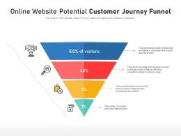 Online Website Potential Customer Journey Funnel