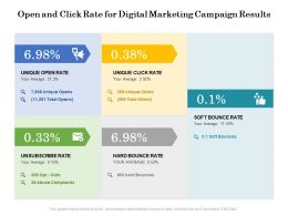 Open And Click Rate For Digital Marketing Campaign Results