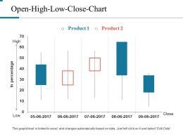 Open High Low Close Chart Powerpoint Slide Clipart