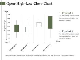 Open High Low Close Chart Powerpoint Slides